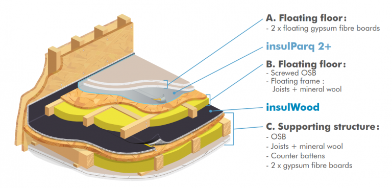 Kročejová izolace do lehké dřevěné podlahy
